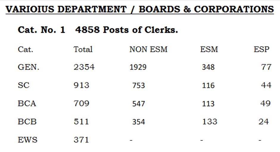 HSSC Clerk Recruitment 2019